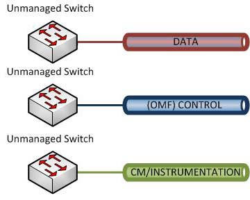 Switch Configuration B